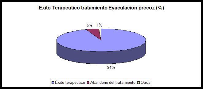 Tratamiento para la eyaculacion precoz en zaragoza